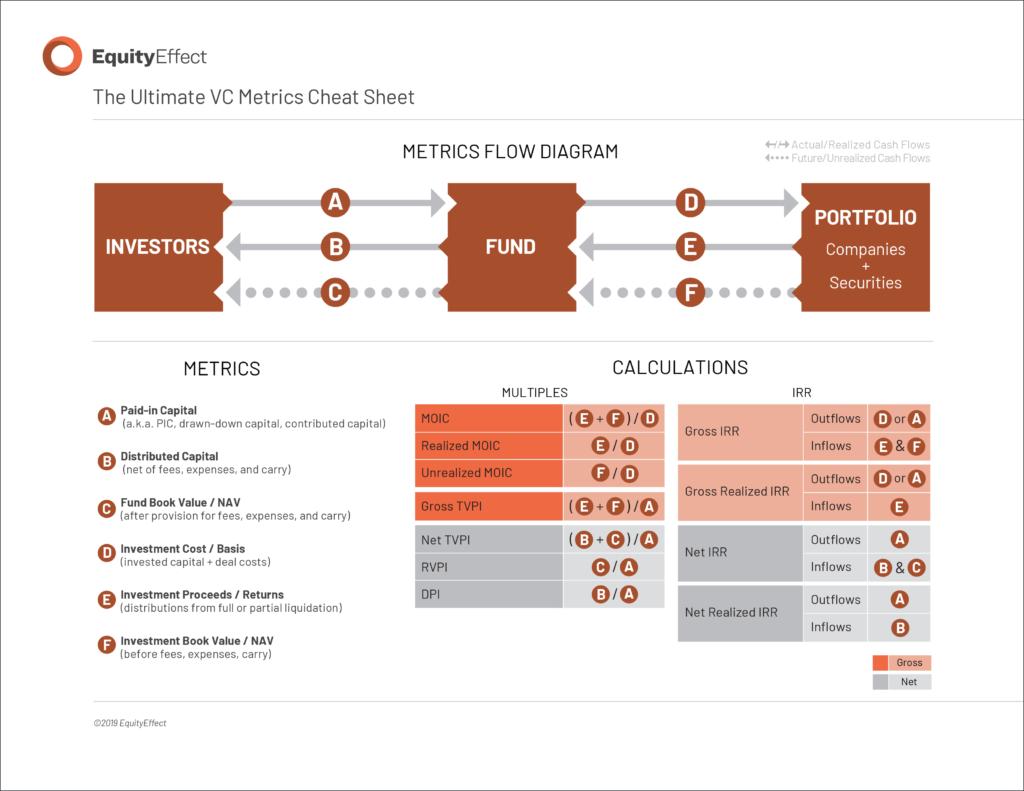 venture capital metrics
