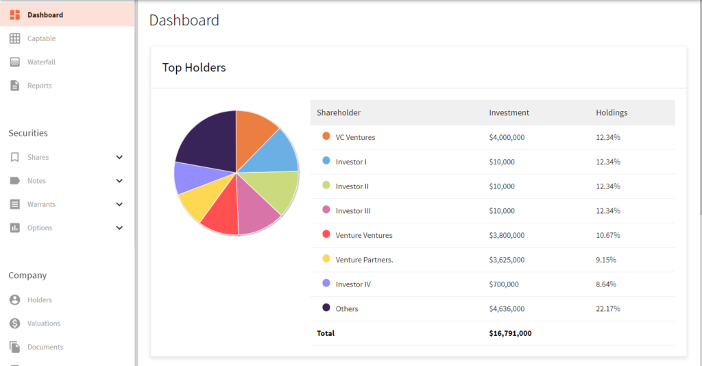 Private Company Shareholder Dashboard