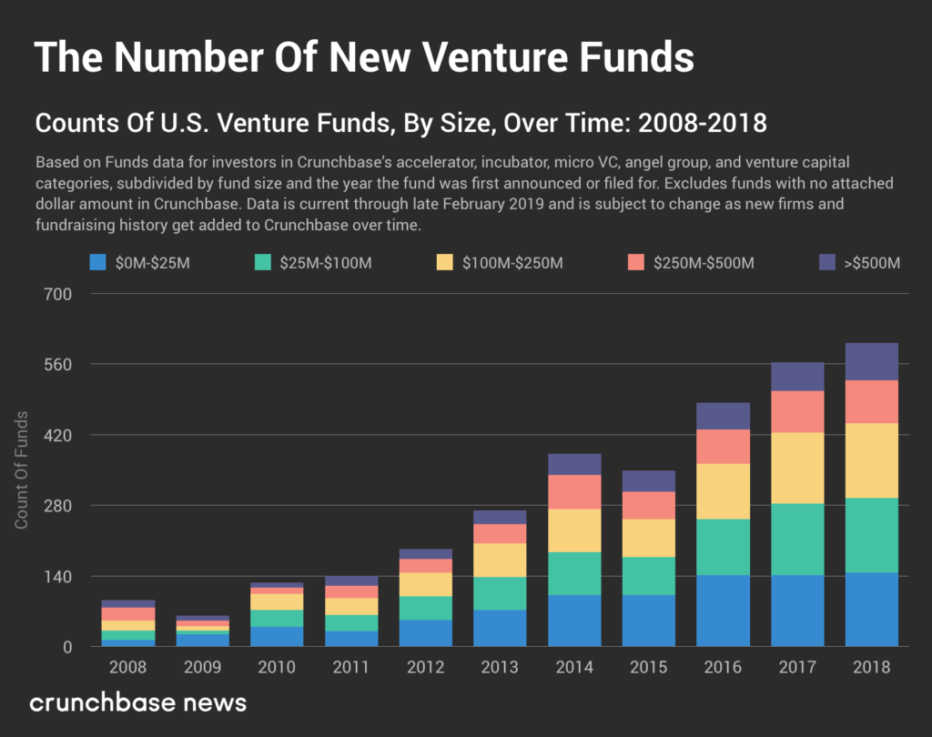 funds over time