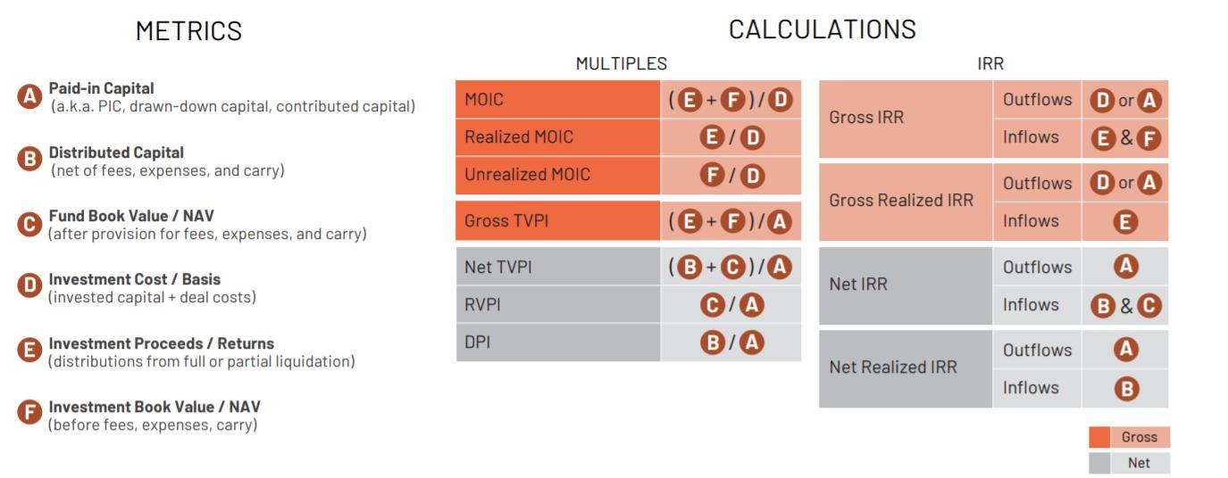 Main Venture Capital Metrics