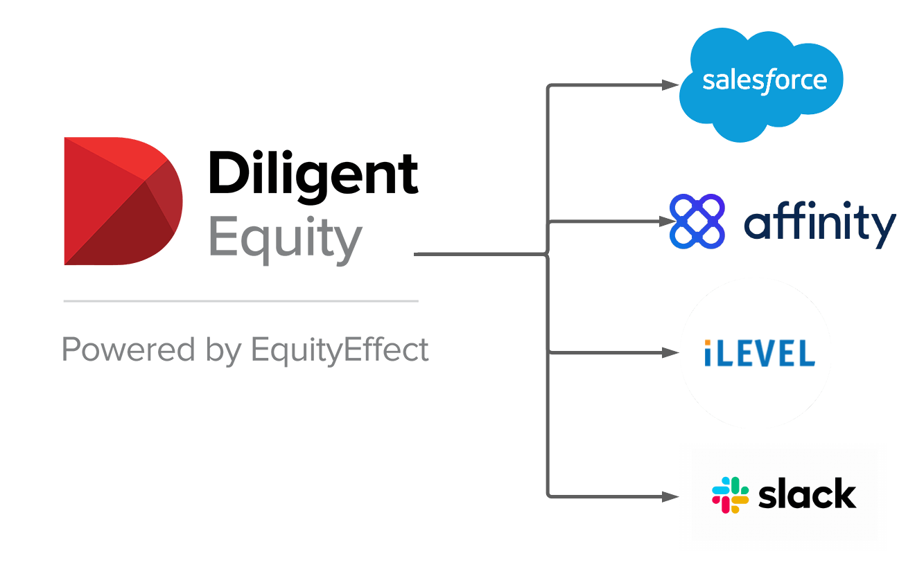 Diligent Equity Integrations